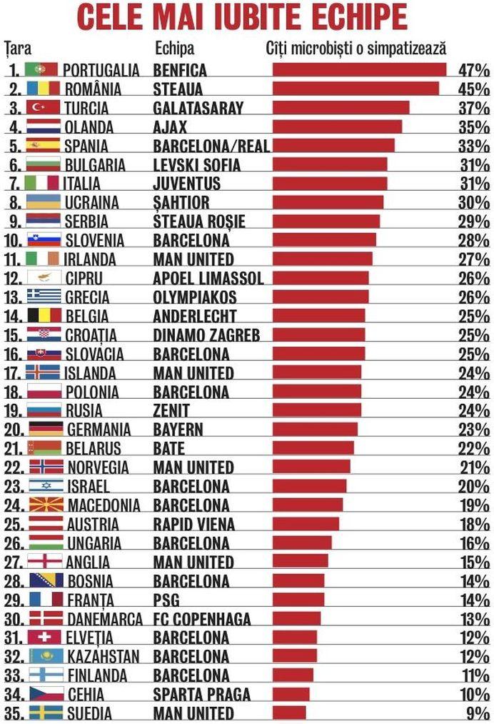 Este OFICIAL! Steaua este cea mai IUBITA echipa din Romania! Vezi TOPUL UEFA2